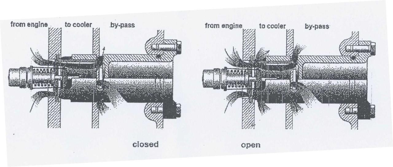 Schemi che indicano la circolazione del fluido entro le valvole termostatiche. Thermostatic valves circulation fluid schemes.