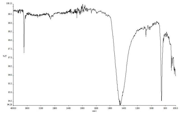 FIG. 20  Spettro FTIR ATR relativo a deposito prelevato da bullone in acciaio inossidabile. FTIR ATR spectrum of the solid residue sampled from a stainless steel bolt.
